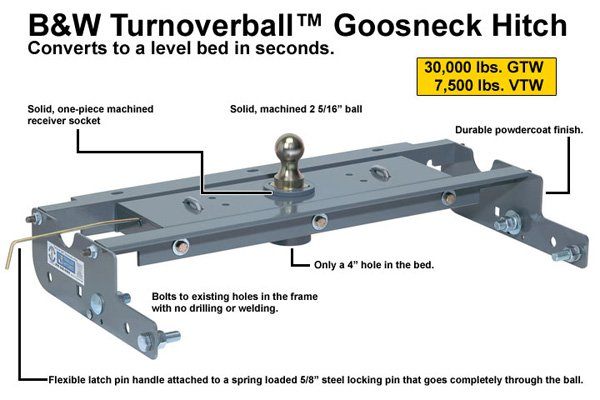 B&W TurnOver Ball GooseNeck Hitch: AK Bedliners and Track Alaska